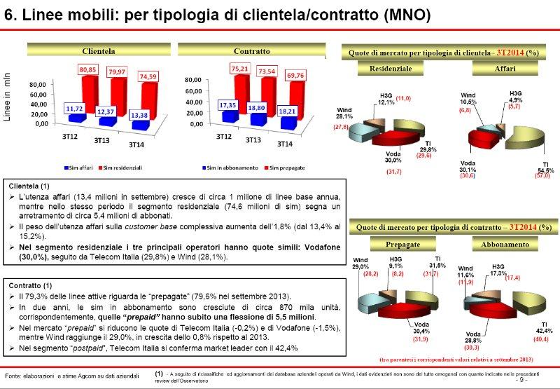 CLASSIFICA MIGLIOR OPERATORE TELEFONIA MOBILE