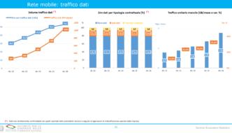Report AGCOM, ecco cosa vogliono gli italiani dalla telefonia mobile